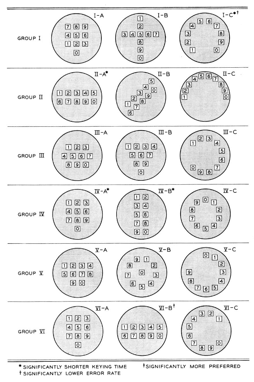 Proposed telephone keypad layouts, as described by R. L. Deininger in Human Factors Engineering Studies of the Design and Use of Pushbutton Telephone Sets.
