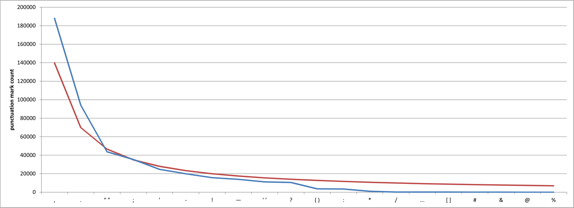 Punctuation mark counts (blue) in a selection of works from Project Gutenberg, ordered from most to least common. Also shown are the projected counts (green). (Image by the author.)