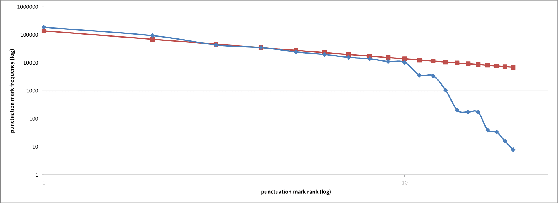 Punctuation mark counts (blue) in a selection of works from Project Gutenberg, ordered from most to least common. Also shown are the projected counts (red). Both axes are plotted on a logarithmic scale.
